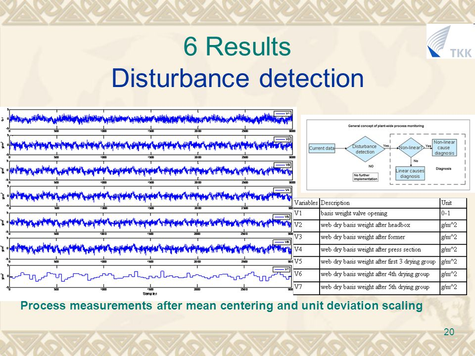 20 6 Results Disturbance detection Process measurements after mean centering and unit deviation scaling
