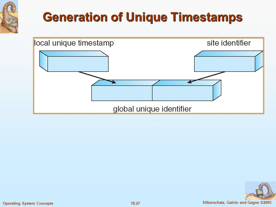 18.27 Silberschatz, Galvin and Gagne ©2005 Operating System Concepts Generation of Unique Timestamps