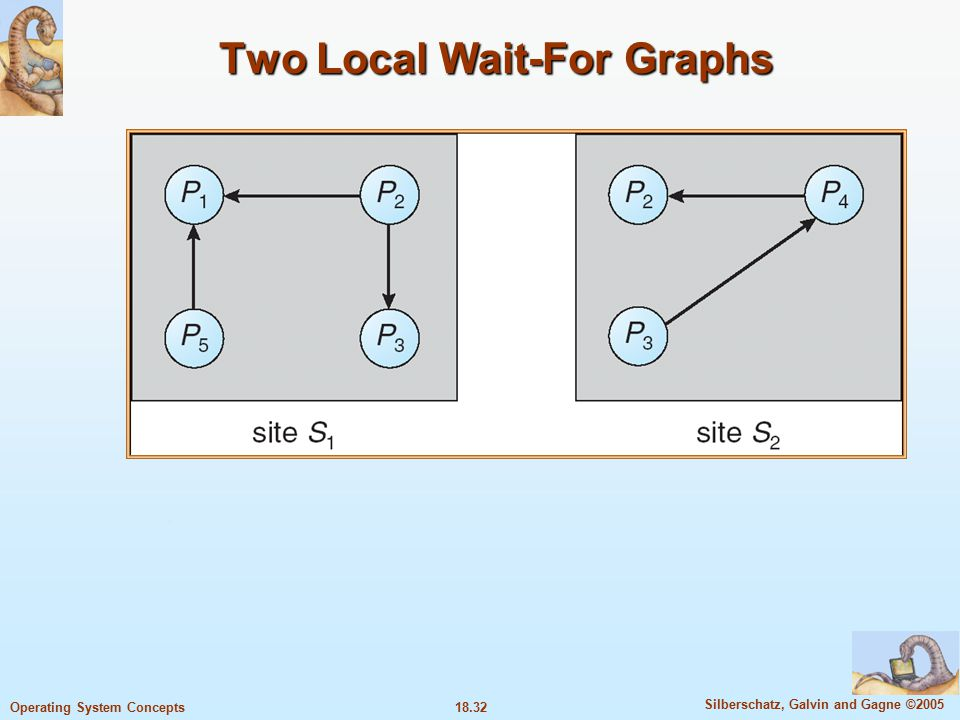 18.32 Silberschatz, Galvin and Gagne ©2005 Operating System Concepts Two Local Wait-For Graphs