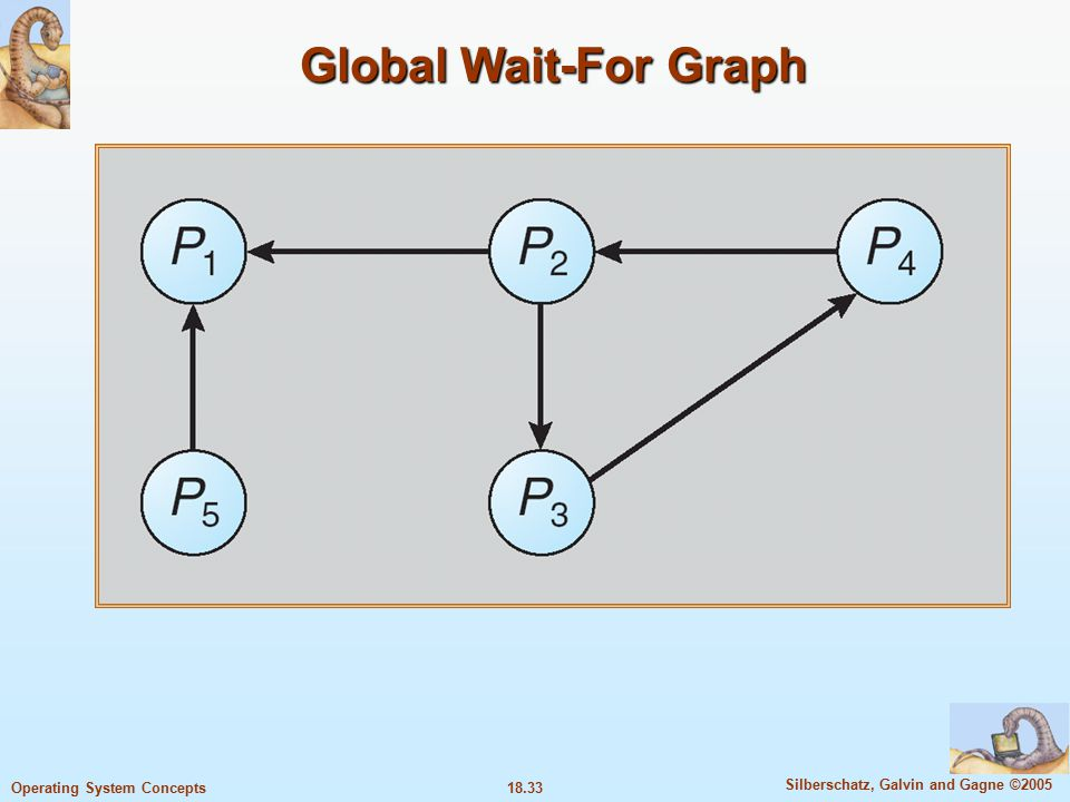 18.33 Silberschatz, Galvin and Gagne ©2005 Operating System Concepts Global Wait-For Graph