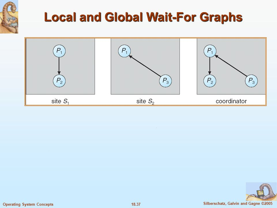 18.37 Silberschatz, Galvin and Gagne ©2005 Operating System Concepts Local and Global Wait-For Graphs