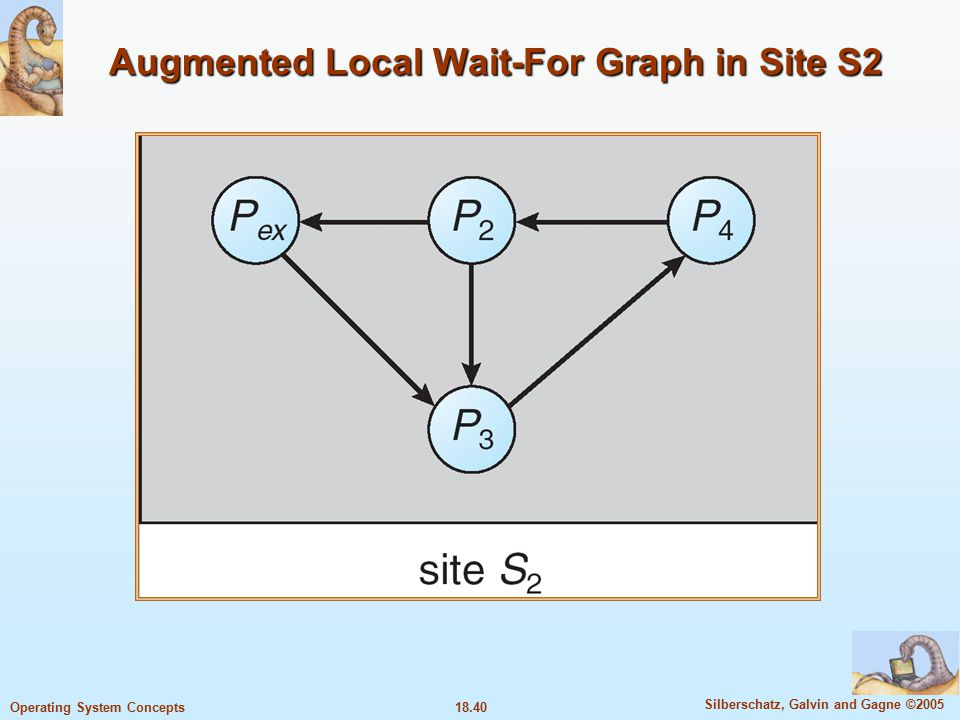 18.40 Silberschatz, Galvin and Gagne ©2005 Operating System Concepts Augmented Local Wait-For Graph in Site S2