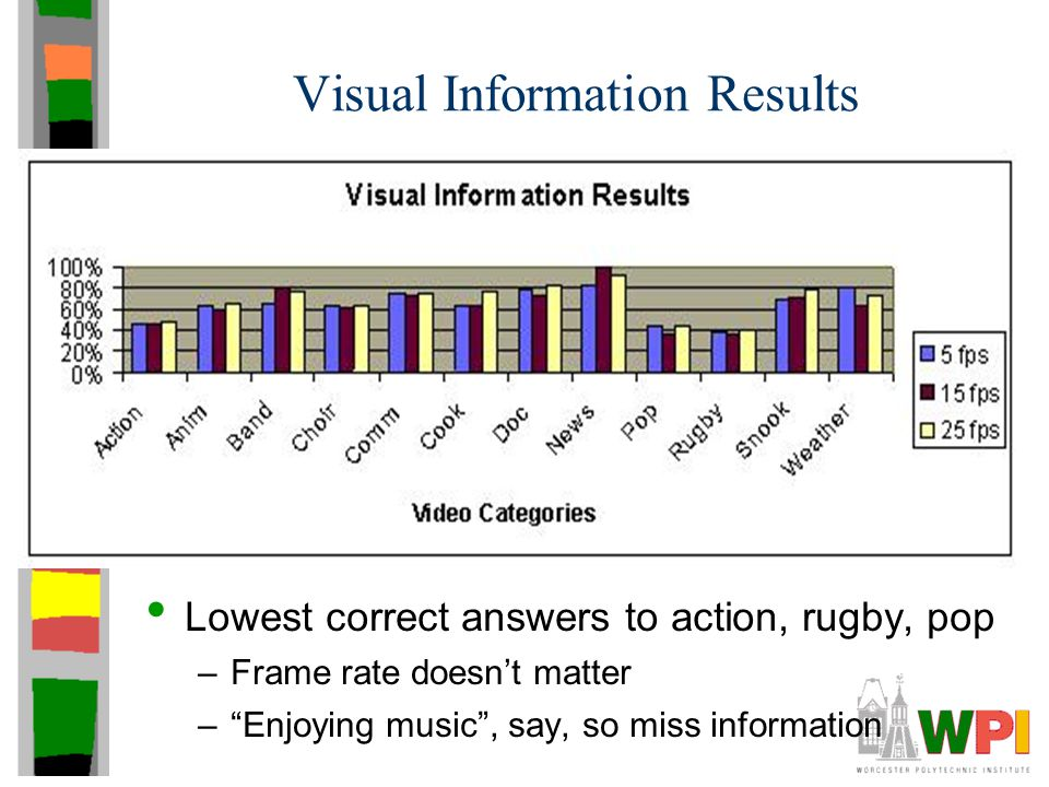 "Visual Information Results Lowest correct answers to action, rugby, pop –Frame rate doesn't matter –""Enjoying music"", say, so miss information"