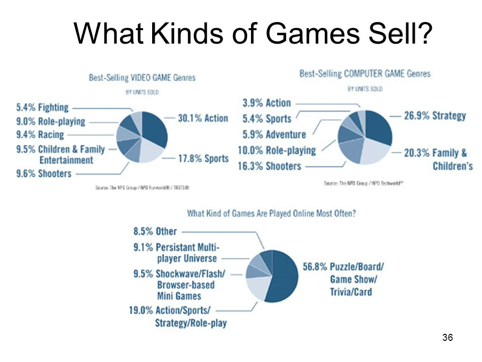 36 What Kinds of Games Sell?