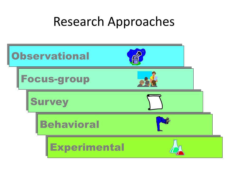 Defining the Problem & Research Objectives Exploratory Research Descriptive Research Causal Research Test cause- and-effect relationships.