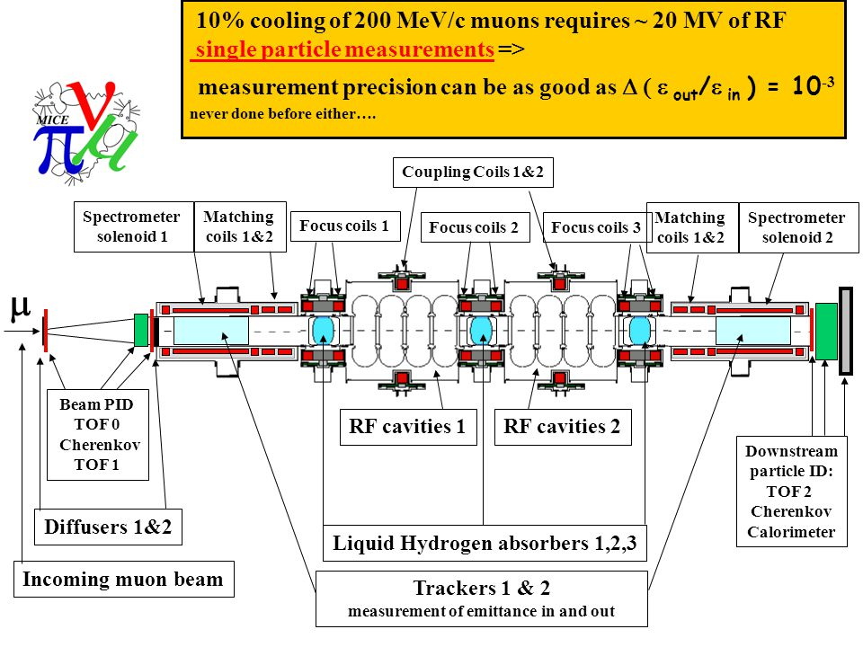 Alain Blondel  Incoming muon beam Diffusers 1&2 Beam PID TOF 0 Cherenkov TOF 1 Trackers 1 & 2 measurement of emittance in and out Liquid Hydrogen absorbers 1,2,3 Downstream particle ID: TOF 2 Cherenkov Calorimeter RF cavities 1RF cavities 2 Spectrometer solenoid 1 Matching coils 1&2 Focus coils 1 Spectrometer solenoid 2 Coupling Coils 1&2 Focus coils 2Focus coils 3 Matching coils 1&2 10% cooling of 200 MeV/c muons requires ~ 20 MV of RF single particle measurements => measurement precision can be as good as  out /  in ) = 10 -3 never done before either….