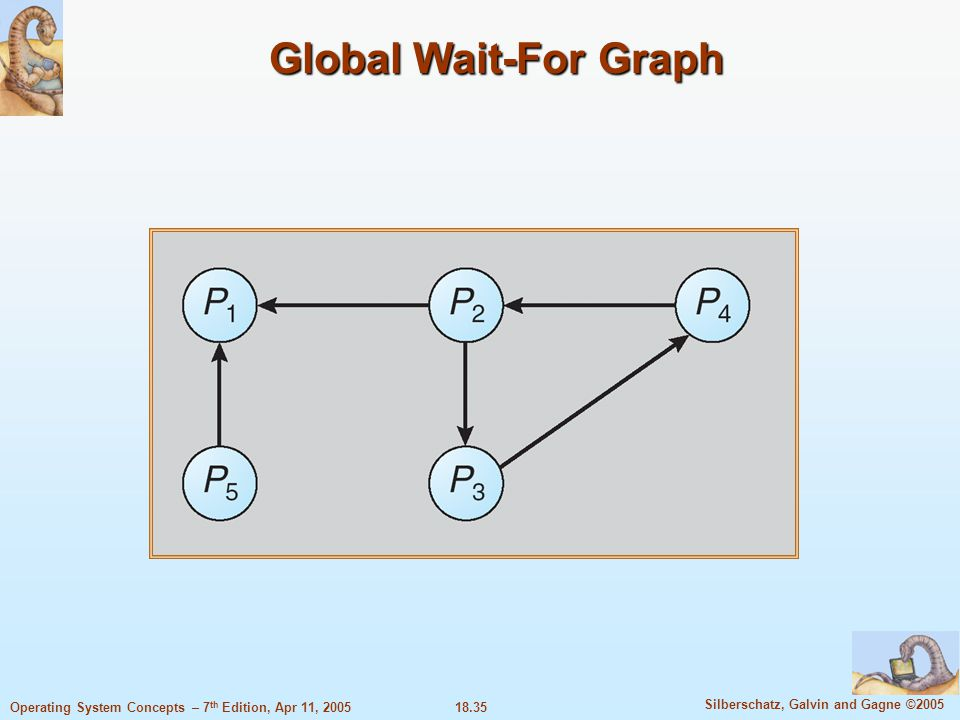18.35 Silberschatz, Galvin and Gagne ©2005 Operating System Concepts – 7 th Edition, Apr 11, 2005 Global Wait-For Graph
