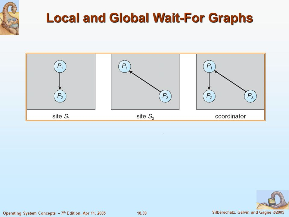 18.39 Silberschatz, Galvin and Gagne ©2005 Operating System Concepts – 7 th Edition, Apr 11, 2005 Local and Global Wait-For Graphs