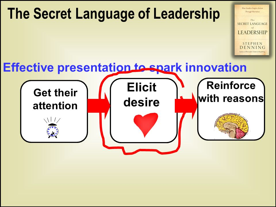 Get their attention Elicit desire Reinforce with reasons Effective presentation to spark innovation The Secret Language of Leadership