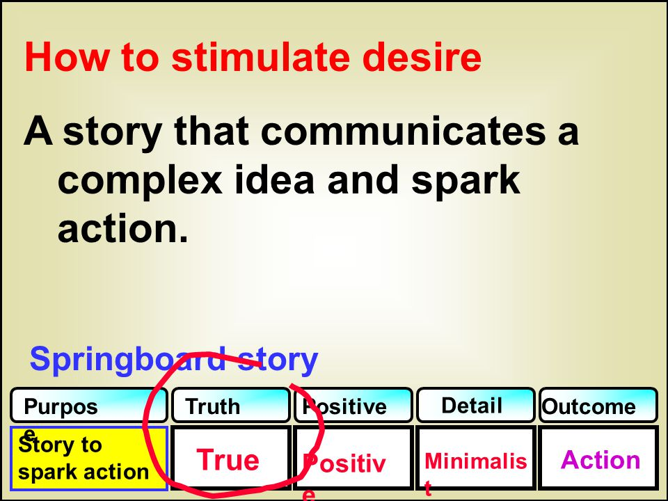 Story to spark action True TruthPositive Detail Purpos e Outcome Action Positiv e Minimalis t Springboard story How to stimulate desire A story that c