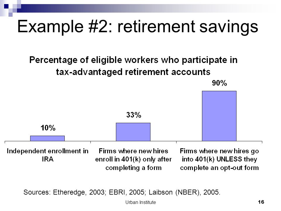 Urban Institute16 Example #2: retirement savings Sources: Etheredge, 2003; EBRI, 2005; Laibson (NBER), 2005.