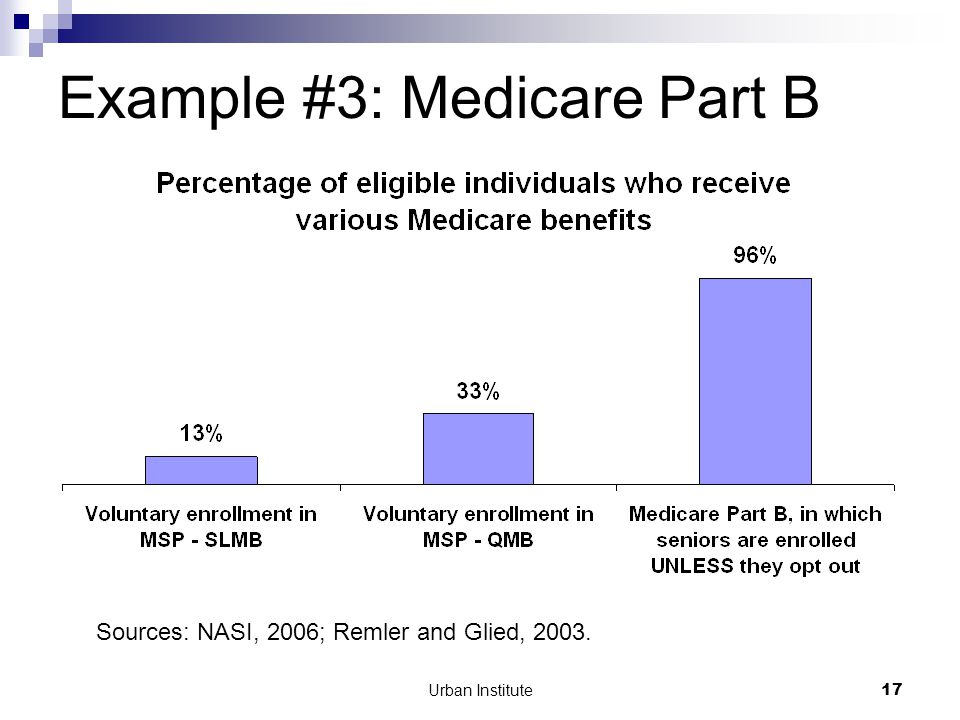 Urban Institute17 Example #3: Medicare Part B Sources: NASI, 2006; Remler and Glied, 2003.