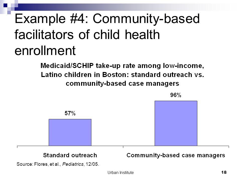 Urban Institute18 Example #4: Community-based facilitators of child health enrollment Source: Flores, et al., Pediatrics, 12/05.