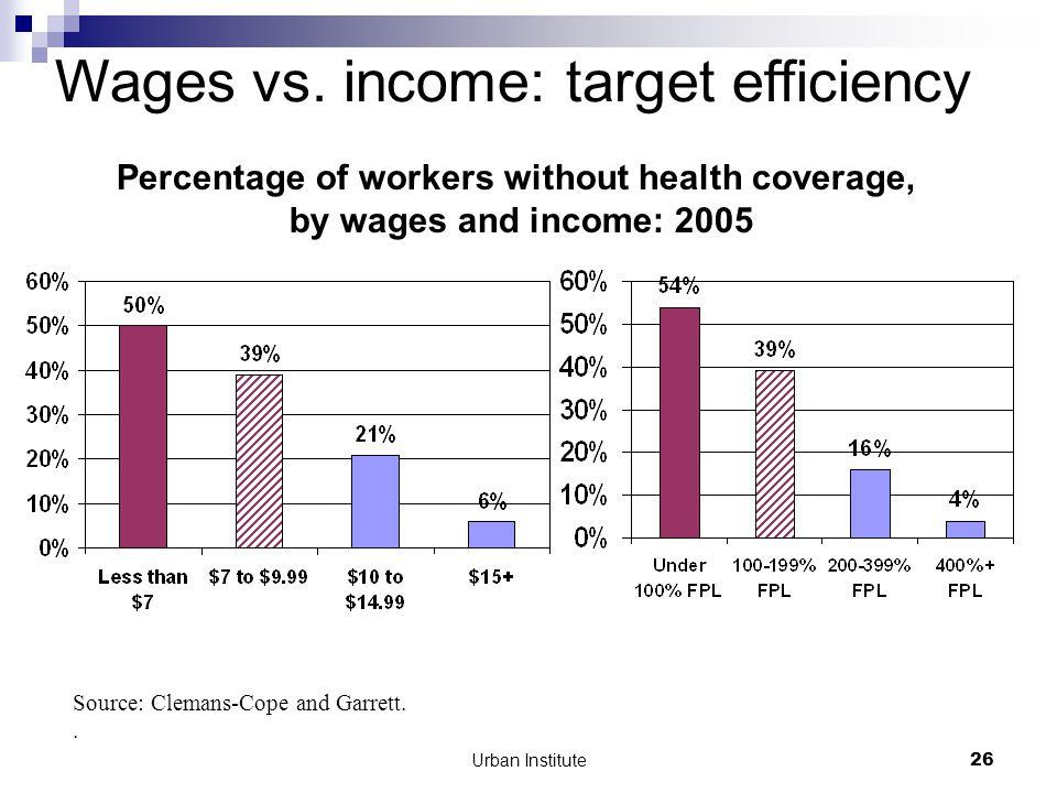 Urban Institute26 Wages vs.
