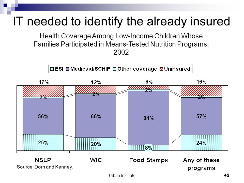 Urban Institute42 IT needed to identify the already insured Source: Dorn and Kenney.