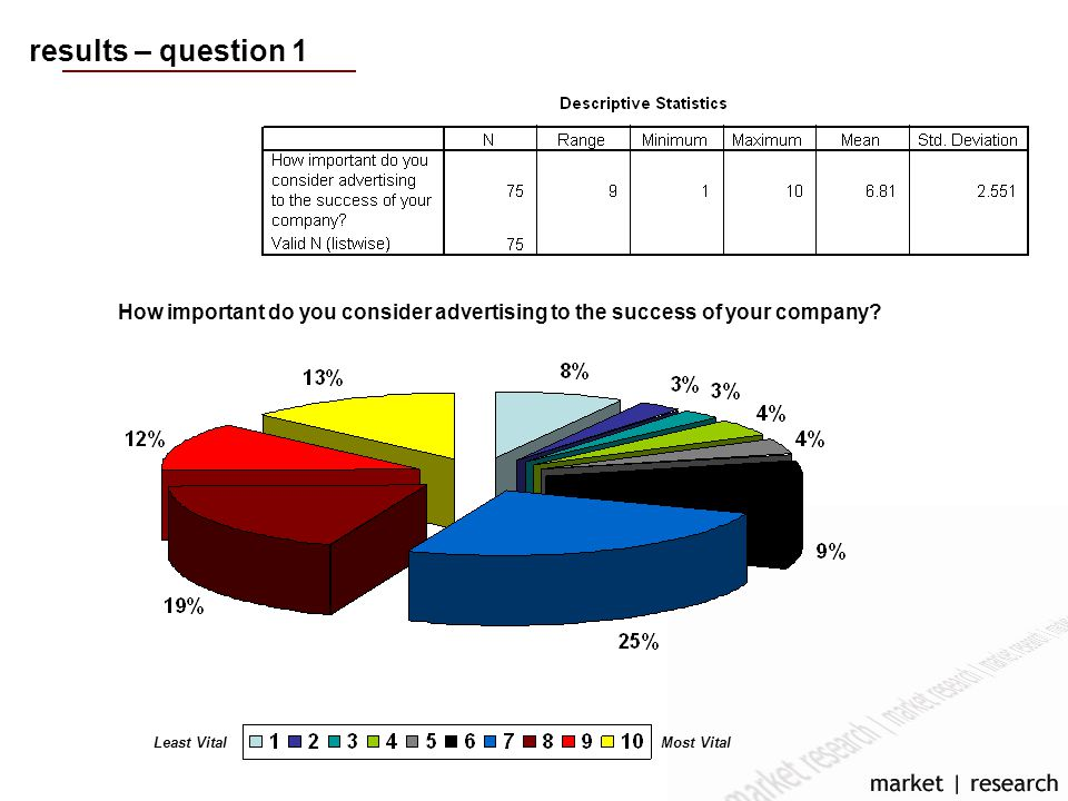 results – question 1 How important do you consider advertising to the success of your company.