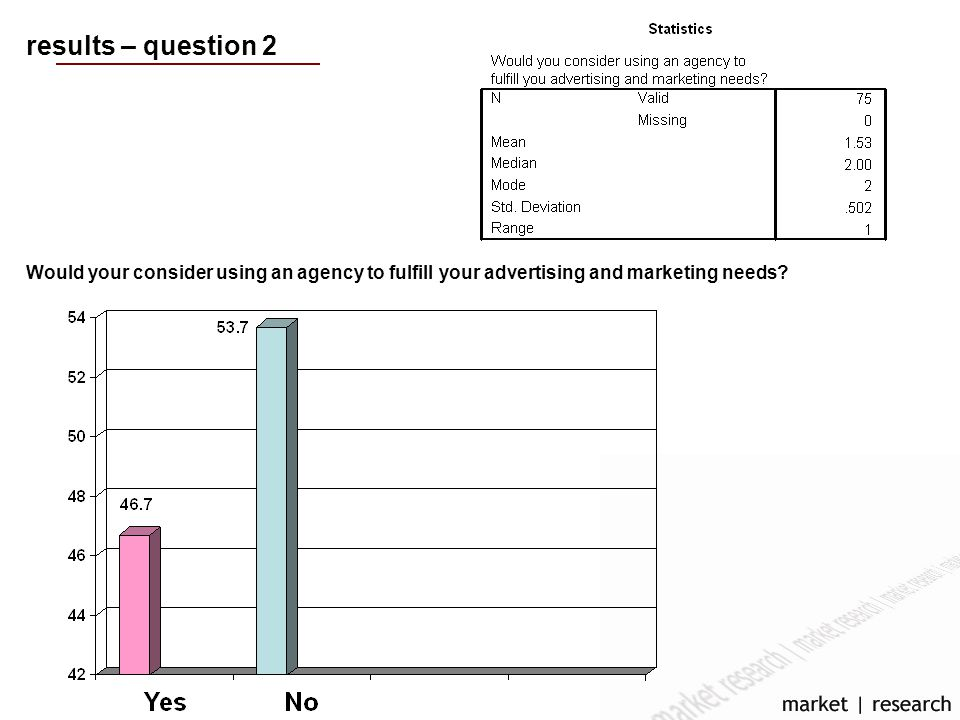results – question 2 Would your consider using an agency to fulfill your advertising and marketing needs