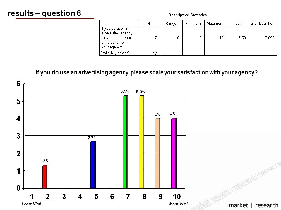 results – question 6 If you do use an advertising agency, please scale your satisfaction with your agency.