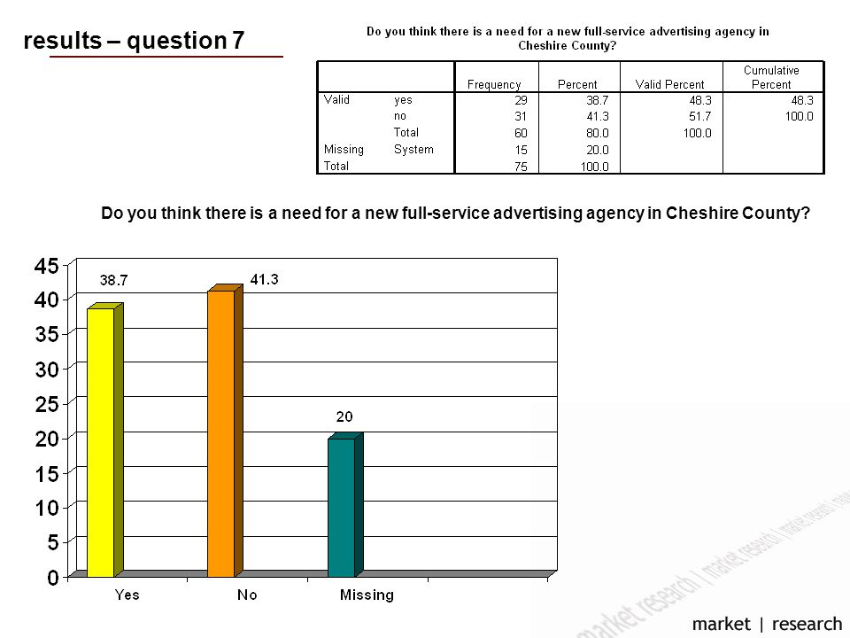 results – question 7 Do you think there is a need for a new full-service advertising agency in Cheshire County