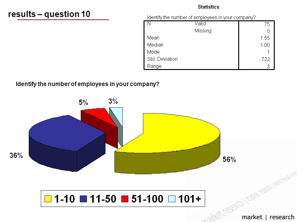 results – question 10 Identify the number of employees in your company