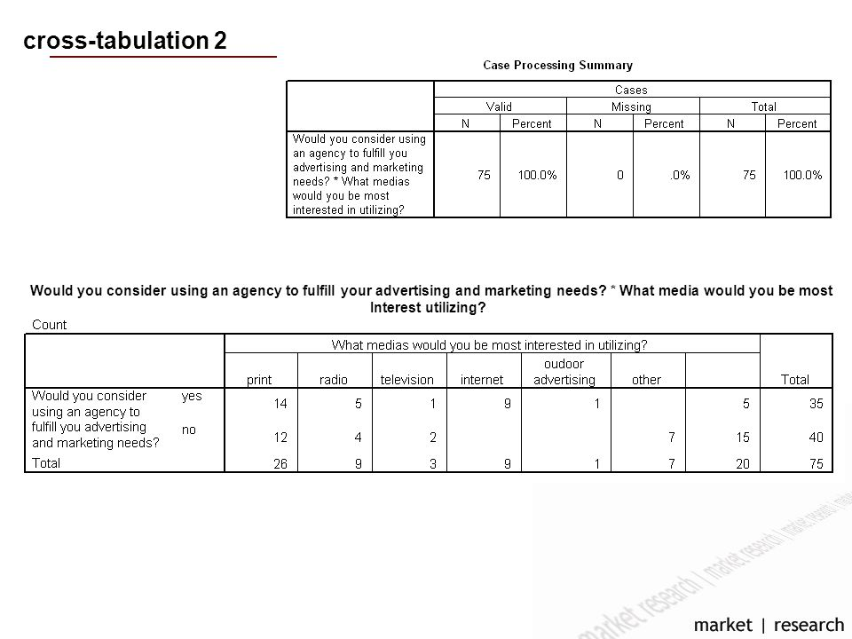cross-tabulation 2 Would you consider using an agency to fulfill your advertising and marketing needs.