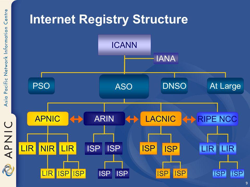 9 Internet Registry Structure ICANN IANA PSO At Large DNSO ASO APNIC ARIN RIPE NCC LACNIC LIR NIR LIR ISP LIR ISP ASO