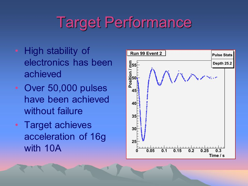 Target Performance High stability of electronics has been achieved Over 50,000 pulses have been achieved without failure Target achieves acceleration of 16g with 10A