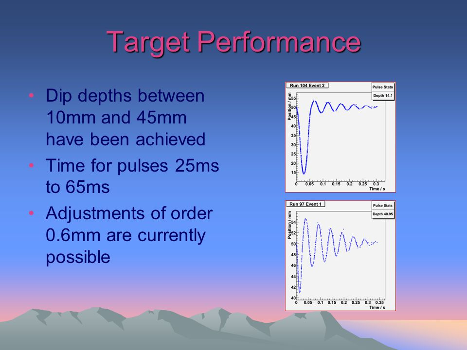 Target Performance Dip depths between 10mm and 45mm have been achieved Time for pulses 25ms to 65ms Adjustments of order 0.6mm are currently possible