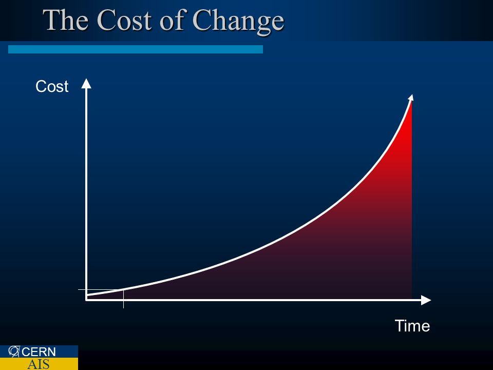 CERN AIS The Cost of Change Cost CERN AIS Time