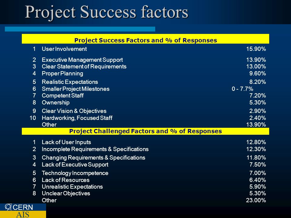 CERN AIS Project Success factors Project Success Factors and % of Responses 1User Involvement15.90% 2Executive Management Support13.90% 3Clear Stateme