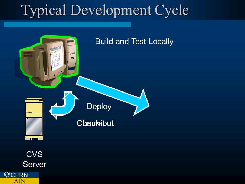 CERN AIS Typical Development Cycle CVS Server Staging Server Build and Test Locally Check-out Commit Deploy