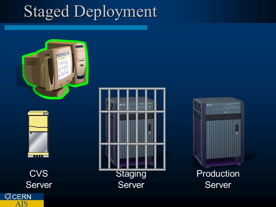CERN AIS Staged Deployment CVS Server Staging Server Production Server