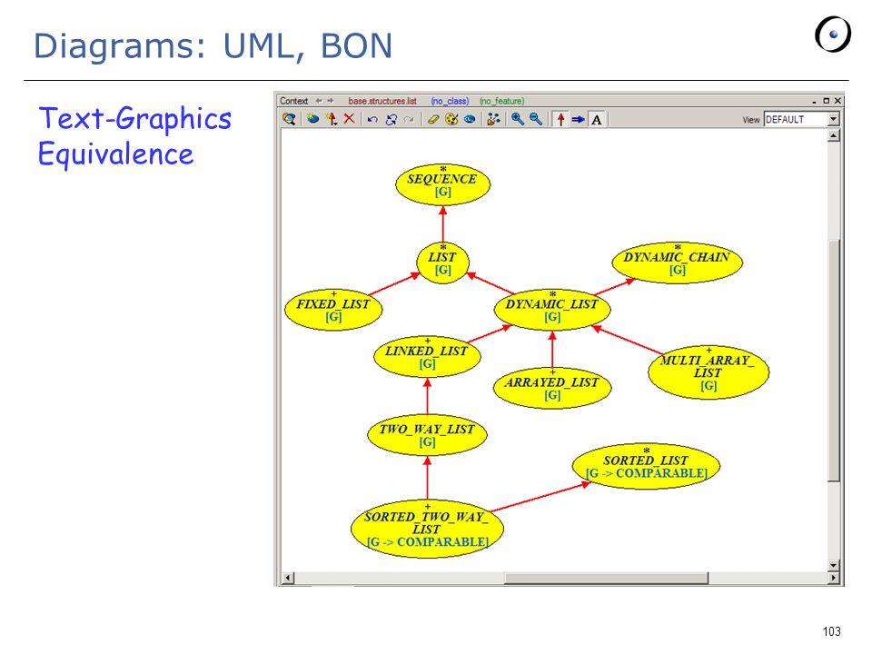 103 Diagrams: UML, BON Text-Graphics Equivalence