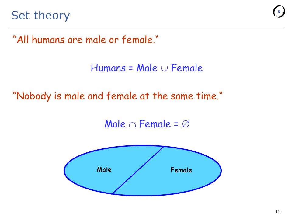 115 Set theory All humans are male or female. Humans = Male  Female Nobody is male and female at the same time. Male  Female =  Male Female