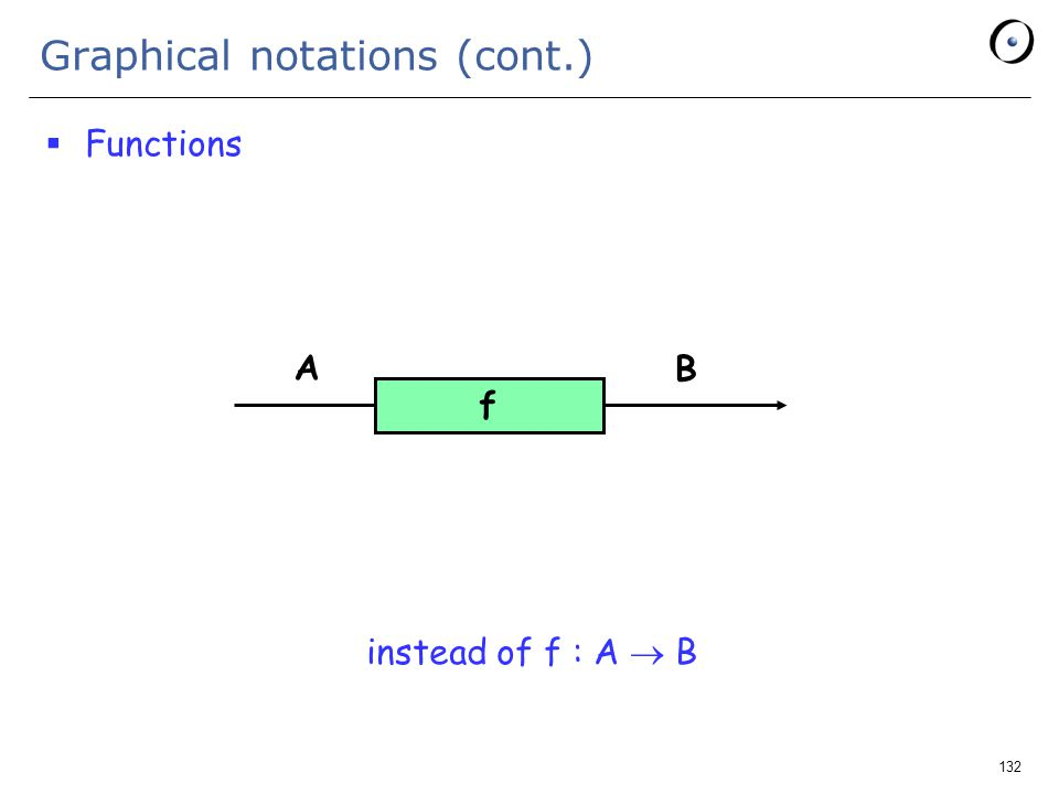 132 Graphical notations (cont.)  Functions instead of f : A  B f A B