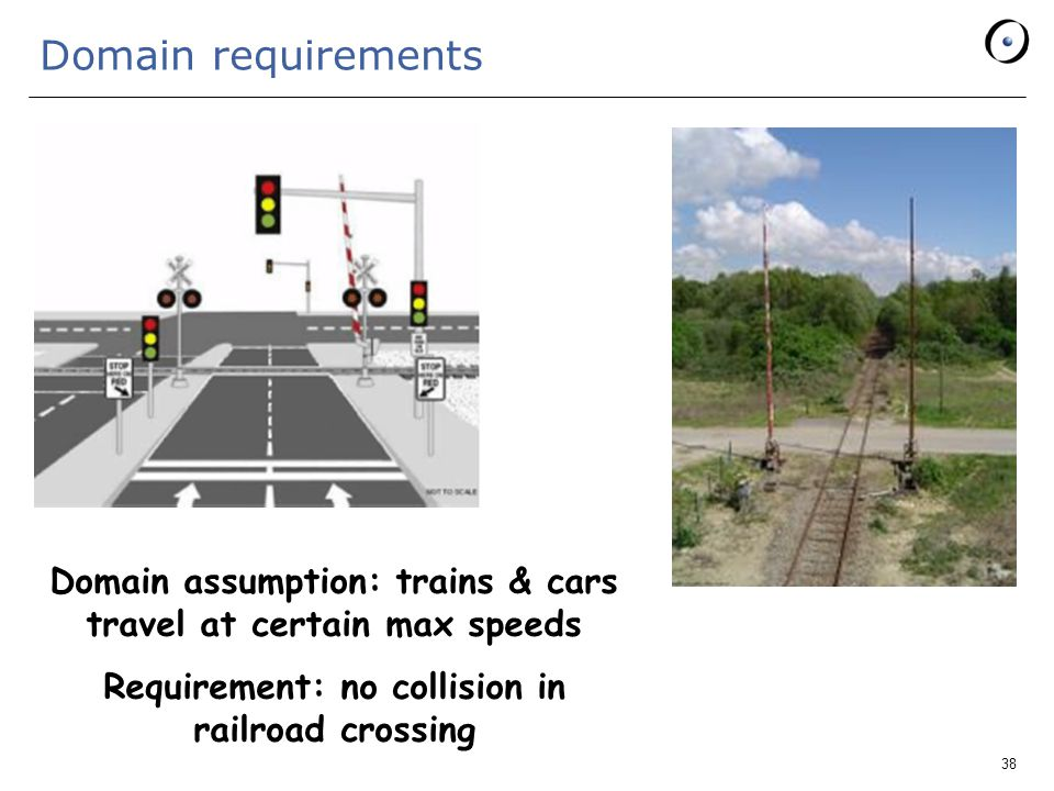 38 Domain requirements Domain assumption: trains & cars travel at certain max speeds Requirement: no collision in railroad crossing