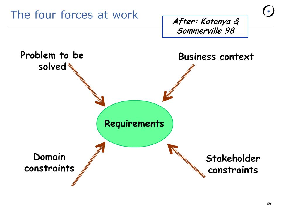 69 The four forces at work After: Kotonya & Sommerville 98 Requirements Problem to be solved Business context Domain constraints Stakeholder constraints