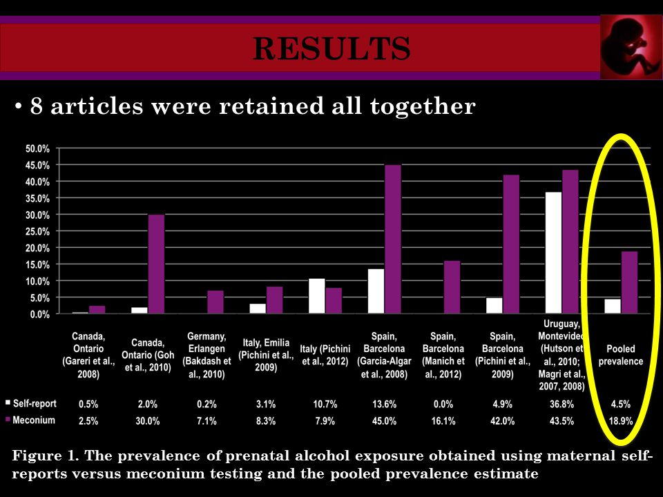 RESULTS Figure 1. The prevalence of prenatal alcohol exposure obtained using maternal self- reports versus meconium testing and the pooled prevalence