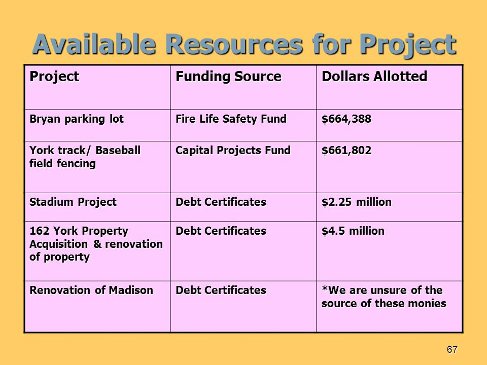 67 Available Resources for Project Project Funding Source Dollars Allotted Bryan parking lot Fire Life Safety Fund $664,388 York track/ Baseball field fencing Capital Projects Fund $661,802 Stadium Project Debt Certificates $2.25 million 162 York Property Acquisition & renovation of property Debt Certificates $4.5 million Renovation of Madison Debt Certificates *We are unsure of the source of these monies