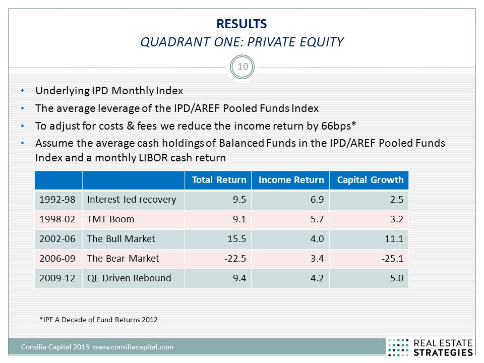 RESULTS QUADRANT ONE: PRIVATE EQUITY Consilia Capital 2013 www.consiliacapital.com 10 Underlying IPD Monthly Index The average leverage of the IPD/AREF Pooled Funds Index To adjust for costs & fees we reduce the income return by 66bps* Assume the average cash holdings of Balanced Funds in the IPD/AREF Pooled Funds Index and a monthly LIBOR cash return Total ReturnIncome ReturnCapital Growth 1992-98Interest led recovery9.56.92.5 1998-02TMT Boom9.15.73.2 2002-06The Bull Market15.54.011.1 2006-09The Bear Market-22.53.4-25.1 2009-12QE Driven Rebound9.44.25.0 *IPF A Decade of Fund Returns 2012