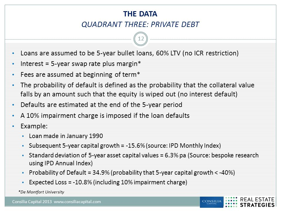 THE DATA QUADRANT THREE: PRIVATE DEBT Consilia Capital 2013 www.consiliacapital.com 12 Loans are assumed to be 5-year bullet loans, 60% LTV (no ICR restriction) Interest = 5-year swap rate plus margin* Fees are assumed at beginning of term* The probability of default is defined as the probability that the collateral value falls by an amount such that the equity is wiped out (no interest default) Defaults are estimated at the end of the 5-year period A 10% impairment charge is imposed if the loan defaults Example: Loan made in January 1990 Subsequent 5-year capital growth = -15.6% (source: IPD Monthly Index) Standard deviation of 5-year asset capital values = 6.3% pa (Source: bespoke research using IPD Annual Index) Probability of Default = 34.9% (probability that 5-year capital growth < -40%) Expected Loss = -10.8% (including 10% impairment charge) *De Montfort University