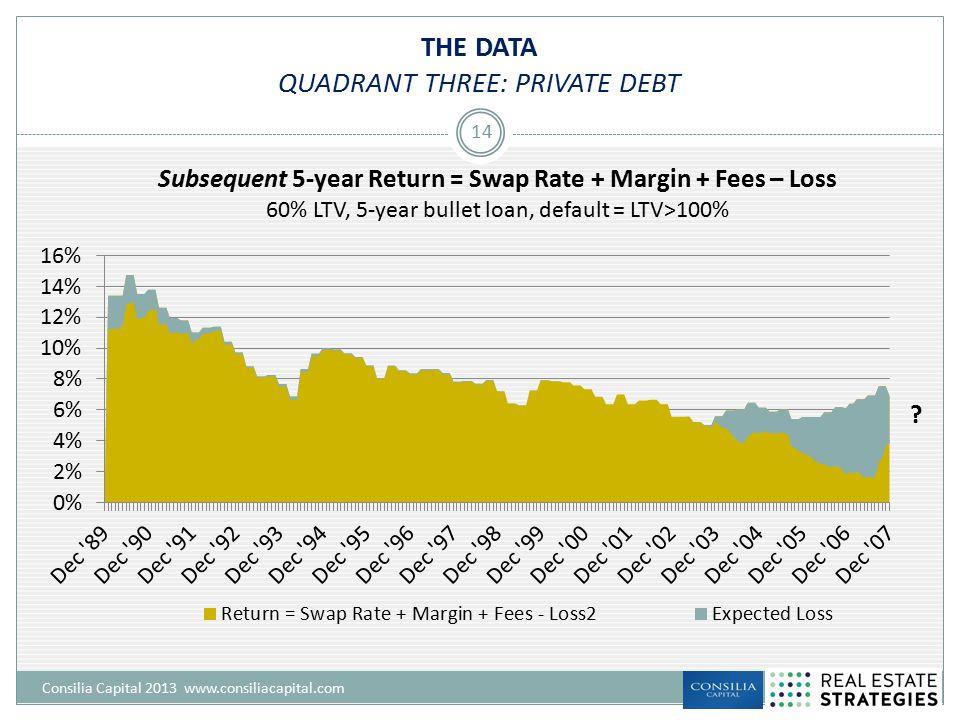 THE DATA QUADRANT THREE: PRIVATE DEBT Consilia Capital 2013 www.consiliacapital.com 14 ?