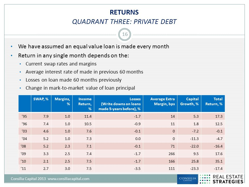 RETURNS QUADRANT THREE: PRIVATE DEBT Consilia Capital 2013 www.consiliacapital.com 16 We have assumed an equal value loan is made every month Return i