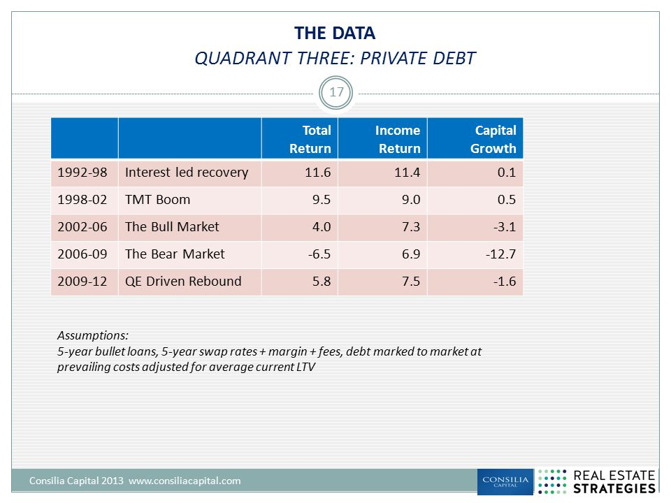 THE DATA QUADRANT THREE: PRIVATE DEBT Consilia Capital 2013 www.consiliacapital.com 17 Total Return Income Return Capital Growth 1992-98Interest led r