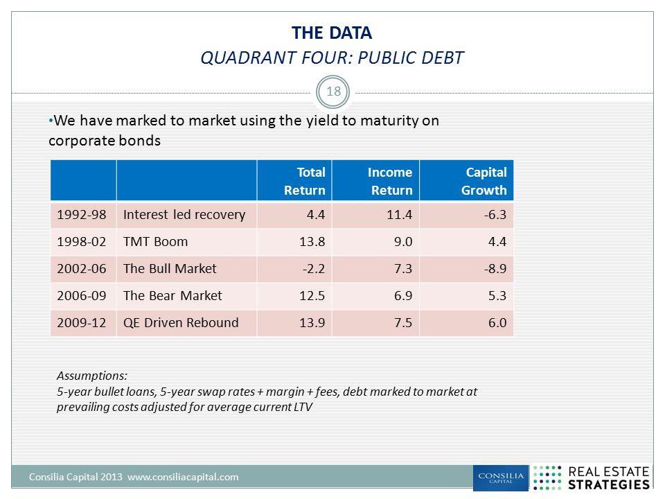 THE DATA QUADRANT FOUR: PUBLIC DEBT Consilia Capital 2013 www.consiliacapital.com 18 Total Return Income Return Capital Growth 1992-98Interest led rec