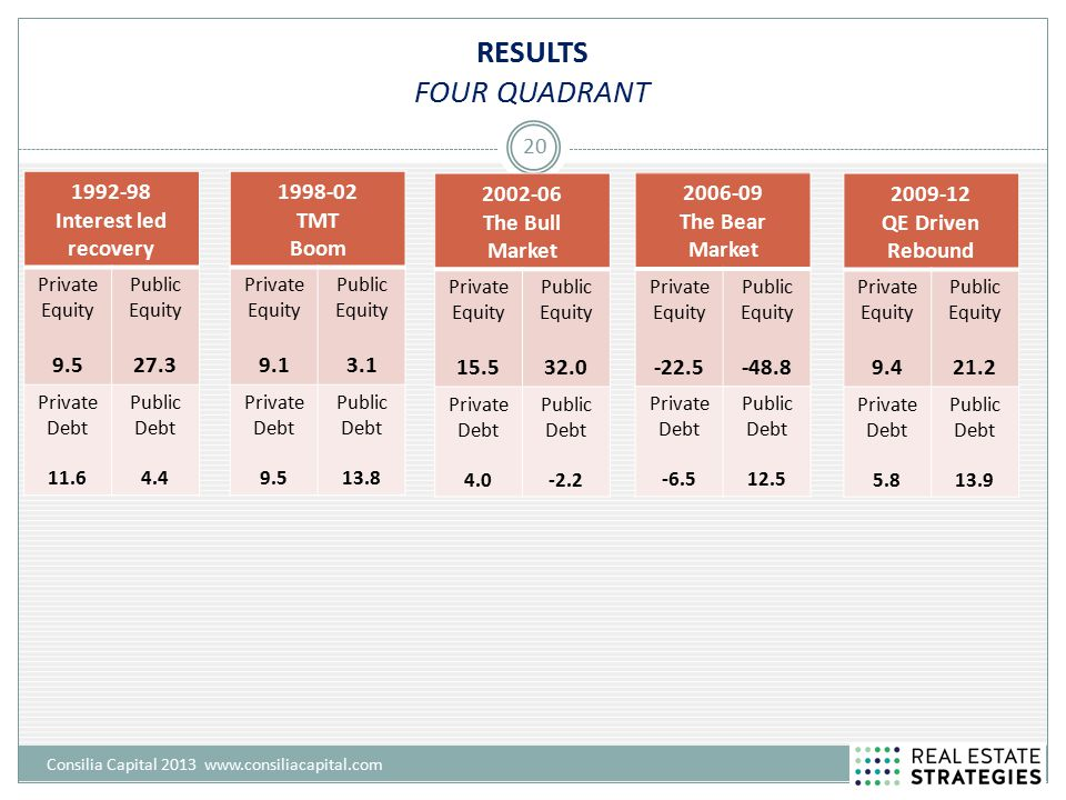 RESULTS FOUR QUADRANT Consilia Capital 2013 www.consiliacapital.com 20 1992-98 Interest led recovery Private Equity 9.5 Public Equity 27.3 Private Debt 11.6 Public Debt 4.4 1998-02 TMT Boom Private Equity 9.1 Public Equity 3.1 Private Debt 9.5 Public Debt 13.8 2002-06 The Bull Market Private Equity 15.5 Public Equity 32.0 Private Debt 4.0 Public Debt -2.2 2006-09 The Bear Market Private Equity -22.5 Public Equity -48.8 Private Debt -6.5 Public Debt 12.5 2009-12 QE Driven Rebound Private Equity 9.4 Public Equity 21.2 Private Debt 5.8 Public Debt 13.9