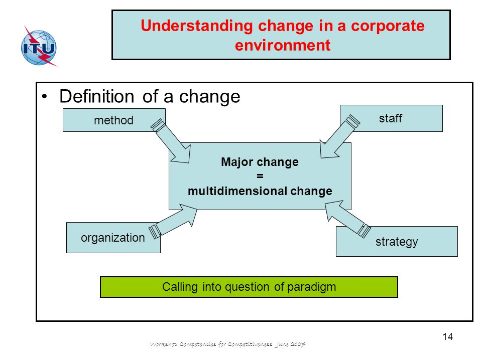 Workshop Competencies for Competitiveness June 2007 14 Understanding change in a corporate environment Definition of a change Major change = multidimensional change method staff organization strategy Calling into question of paradigm