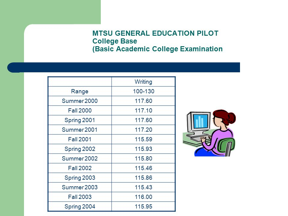 MTSU GENERAL EDUCATION PILOT College Base (Basic Academic College Examination Writing Range100-130 Summer 2000117.60 Fall 2000117.10 Spring 2001117.60