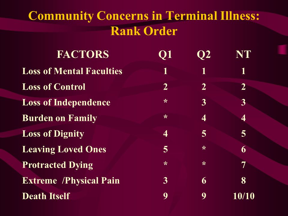 Community Concerns in Terminal Illness: Rank Order FACTORSQ1Q2NT Loss of Mental Faculties111 Loss of Control222 Loss of Independence*33 Burden on Family*44 Loss of Dignity455 Leaving Loved Ones5*6 Protracted Dying**7 Extreme /Physical Pain368 Death Itself9910/10