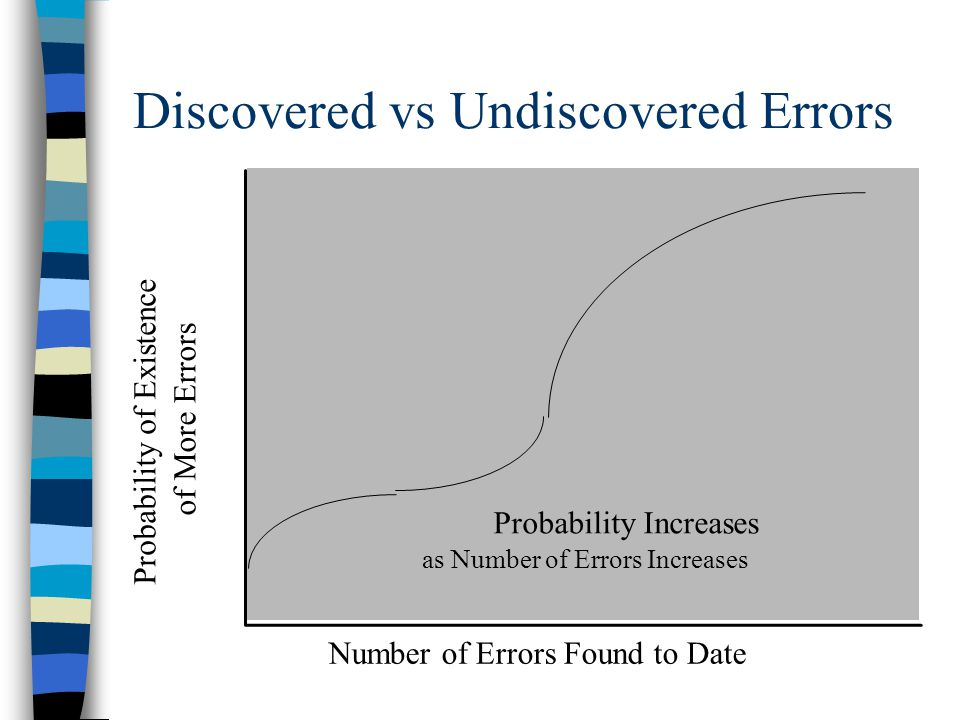 Discovered vs Undiscovered Errors Probability Increases as Number of Errors Increases Probability of Existence of More Errors Number of Errors Found t